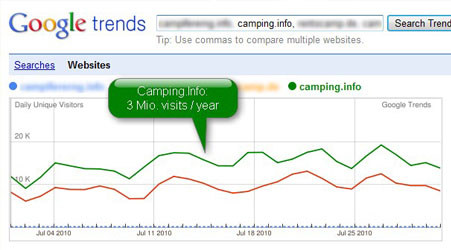 Camping.Info works - Google Trends